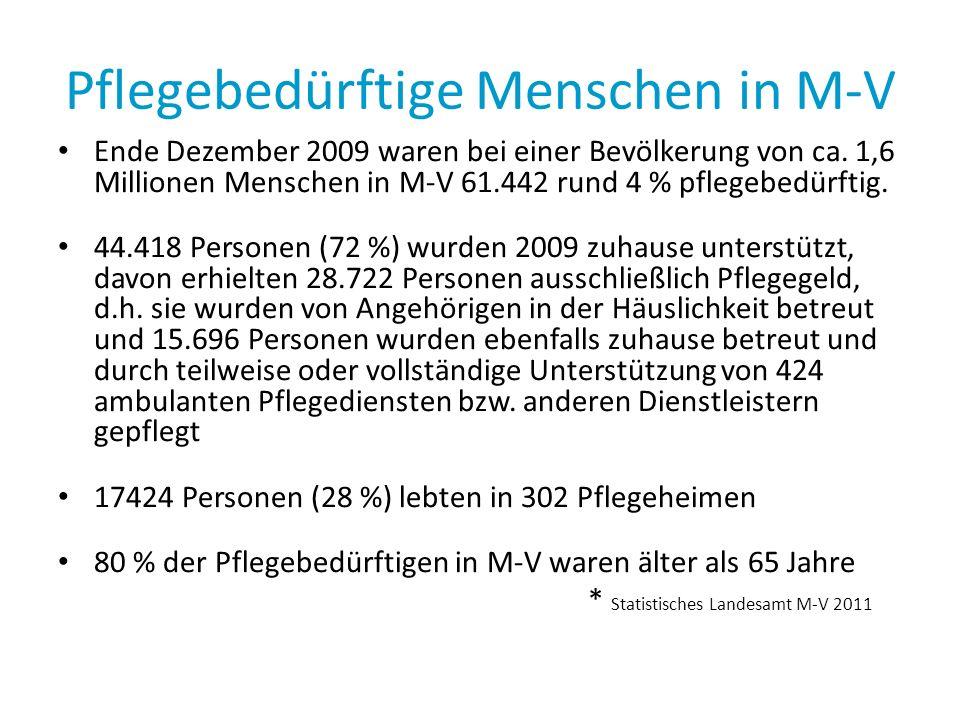 Pflegebedürftige Menschen in M-V Ende Dezember 2009 waren bei einer Bevölkerung von ca. 1,6 Millionen Menschen in M-V 61.442 rund 4 % pflegebedürftig.