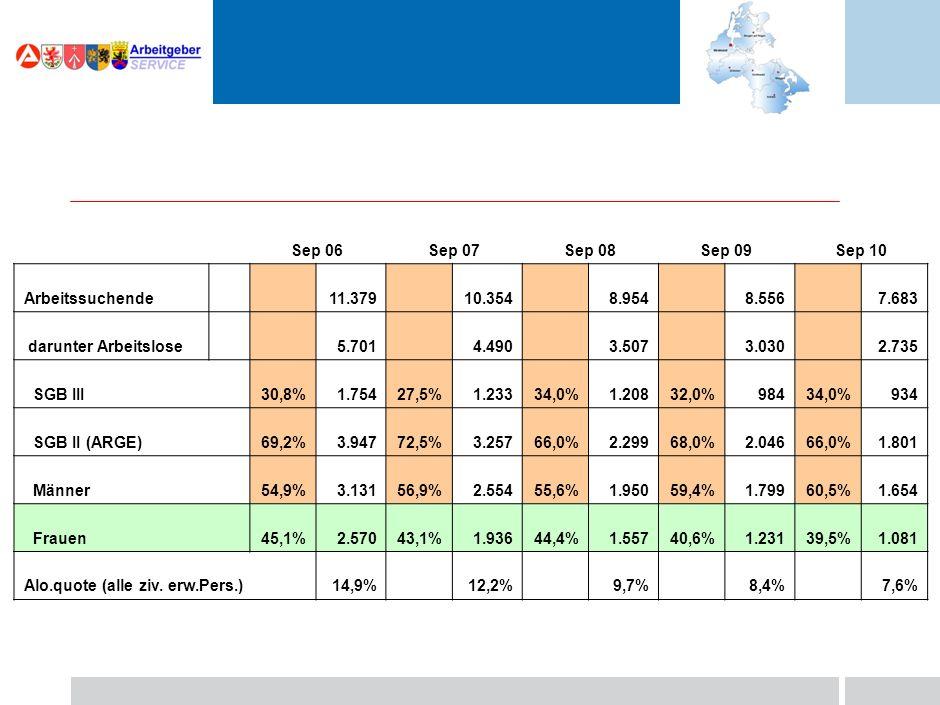 Sep 06Sep 07Sep 08Sep 09Sep 10 Arbeitssuchende 11.37910.3548.9548.556 darunter Arbeitslose 5.7014.4903.5073.030 SGB III30,8%1.75427,5%1.23334,0%1.20832,0%984 SGB II (ARGE)69,2%3.94772,5%3.25766,0%2.29968,0%2.046 Männer54,9%3.13156,9%2.55455,6%1.95059,4%1.799 Frauen45,1%2.57043,1%1.93644,4%1.55740,6%1.231 Alo.quote (alle ziv.