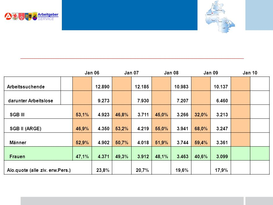 Jan 06Jan 07Jan 08Jan 09Jan 10 Arbeitssuchende 12.89012.18510.983 darunter Arbeitslose 9.2737.9307.207 SGB III53,1%4.92346,8%3.71145,0%3.266 SGB II (ARGE)46,9%4.35053,2%4.21955,0%3.941 Männer52,9%4.90250,7%4.01851,9%3.744 Frauen47,1%4.37149,3%3.91248,1%3.463 Alo.quote (alle ziv.