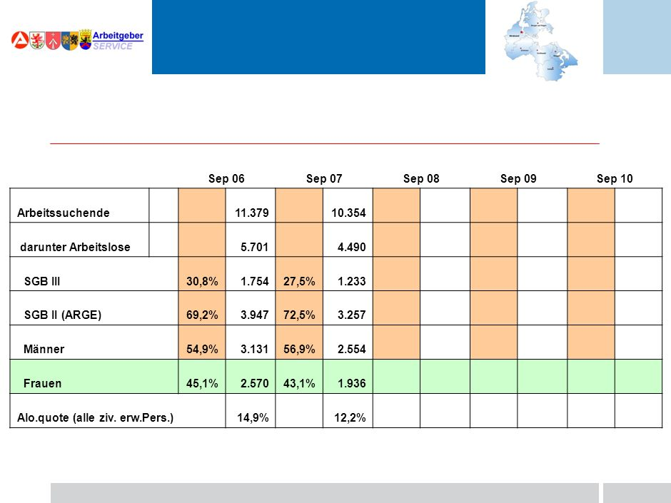 Sep 06Sep 07Sep 08Sep 09Sep 10 Arbeitssuchende 11.37910.354 darunter Arbeitslose 5.7014.490 SGB III30,8%1.75427,5%1.233 SGB II (ARGE)69,2%3.94772,5%3.257 Männer54,9%3.13156,9%2.554 Frauen45,1%2.57043,1%1.936 Alo.quote (alle ziv.