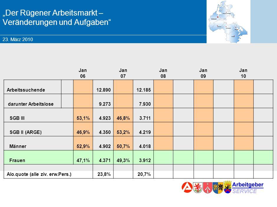 23. März 2010 Marketing – Chancen und Herausforderungen für die BA Der Rügener Arbeitsmarkt – Veränderungen und Aufgaben Jan 06 Jan 07 Jan 08 Jan 09 J