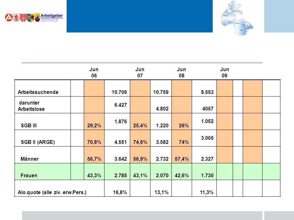 Jun 06 Jun 07 Jun 08 Jun 09 Arbeitssuchende 10.706 10.759 darunter Arbeitslose 6.427 4.802 SGB III 29,2%1.87625,4%1.220 SGB II (ARGE) 70,8%4.55174,6%3.582 Männer 56,7%3.64256,9%2.732 Frauen 43,3%2.78543,1%2.070 Alo.quote (alle ziv.