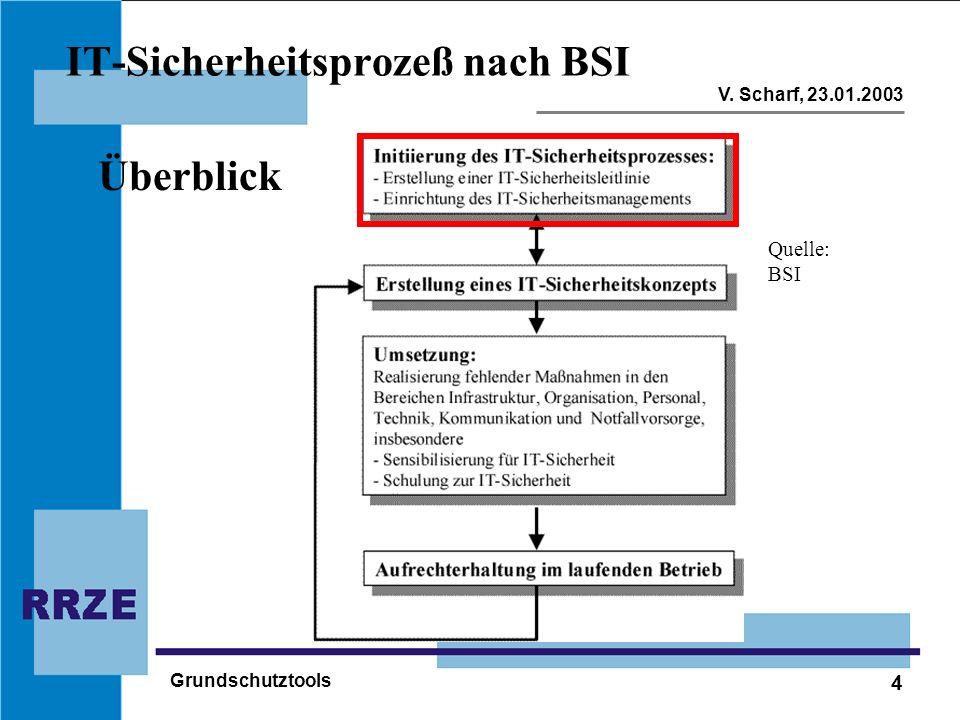 4 V. Scharf, 23.01.2003 Grundschutztools IT-Sicherheitsprozeß nach BSI Überblick Quelle: BSI