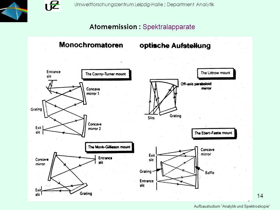 14 Umweltforschungszentrum Leipzig-Halle ; Department Analytik Aufbaustudium