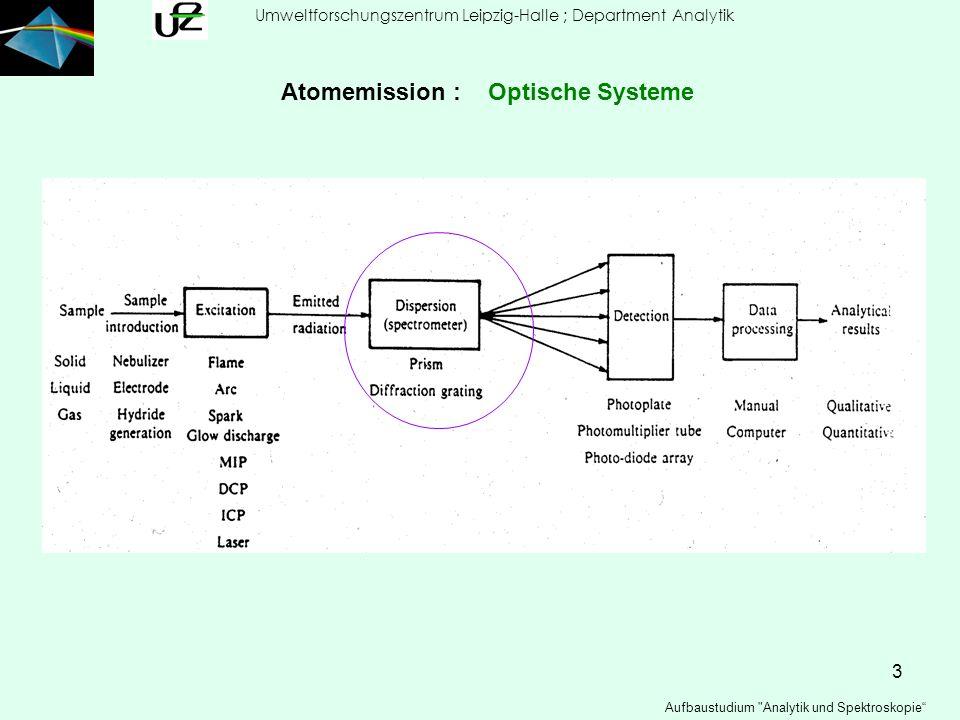 24 Umweltforschungszentrum Leipzig-Halle ; Department Analytik Aufbaustudium Analytik und Spektroskopie Atomemission : Detektionssysteme für Photonen