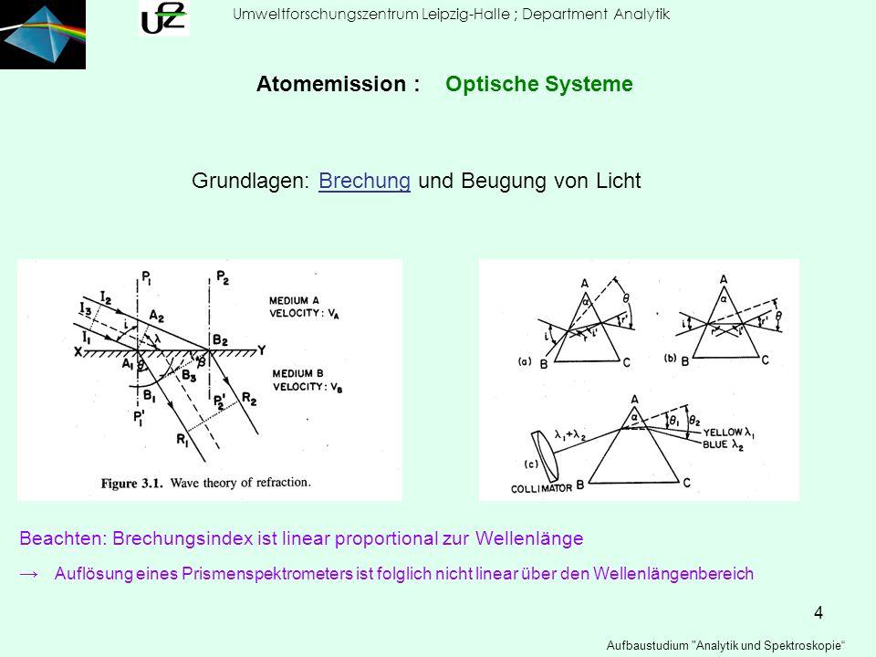 5 Umweltforschungszentrum Leipzig-Halle ; Department Analytik Aufbaustudium Analytik und Spektroskopie Atomemission : Optische Systeme Brechung - Dispersion
