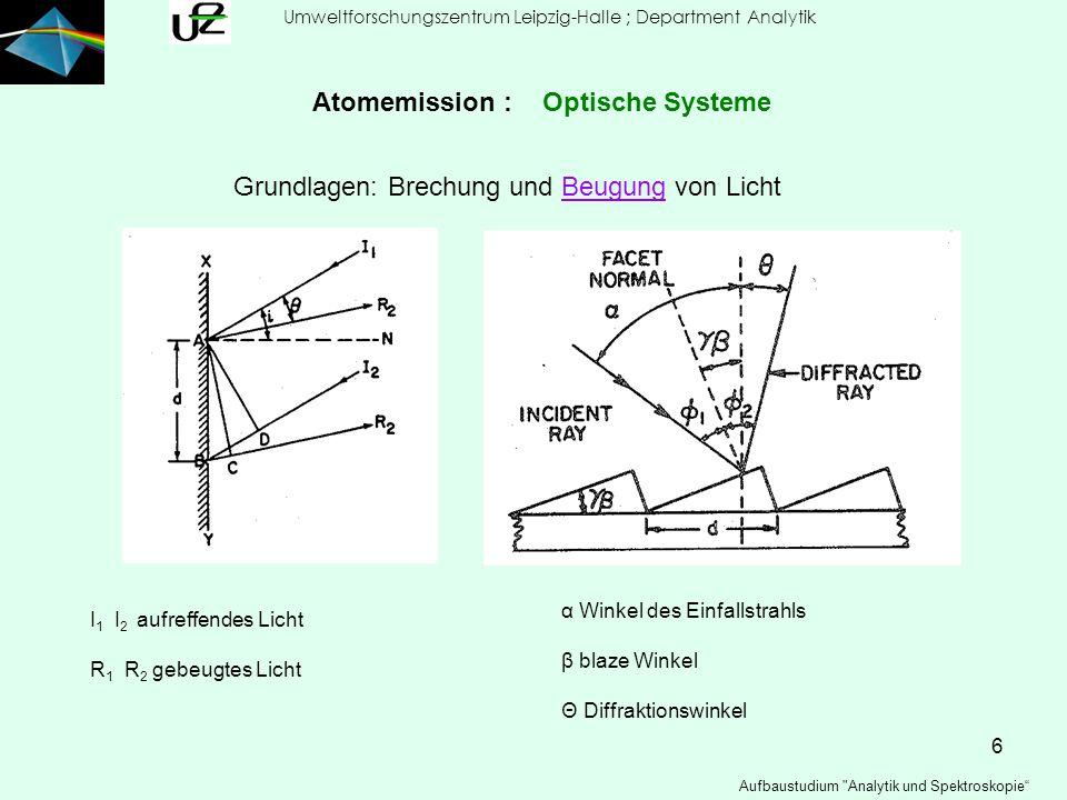 17 Umweltforschungszentrum Leipzig-Halle ; Department Analytik Aufbaustudium Analytik und Spektroskopie Atomemission :Spektralapparate Beispiel für Polychromator: