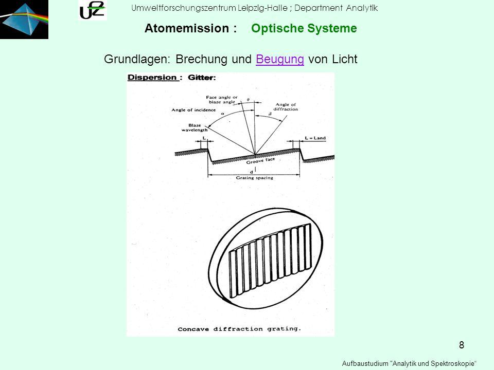 9 Umweltforschungszentrum Leipzig-Halle ; Department Analytik Aufbaustudium Analytik und Spektroskopie Atomemission : Optische Systeme Beugung und Brechung von Licht
