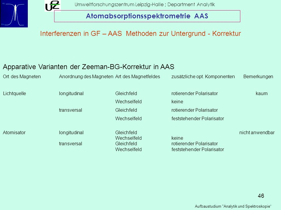 46 Umweltforschungszentrum Leipzig-Halle ; Department Analytik Aufbaustudium