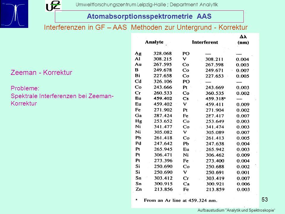 53 Umweltforschungszentrum Leipzig-Halle ; Department Analytik Aufbaustudium