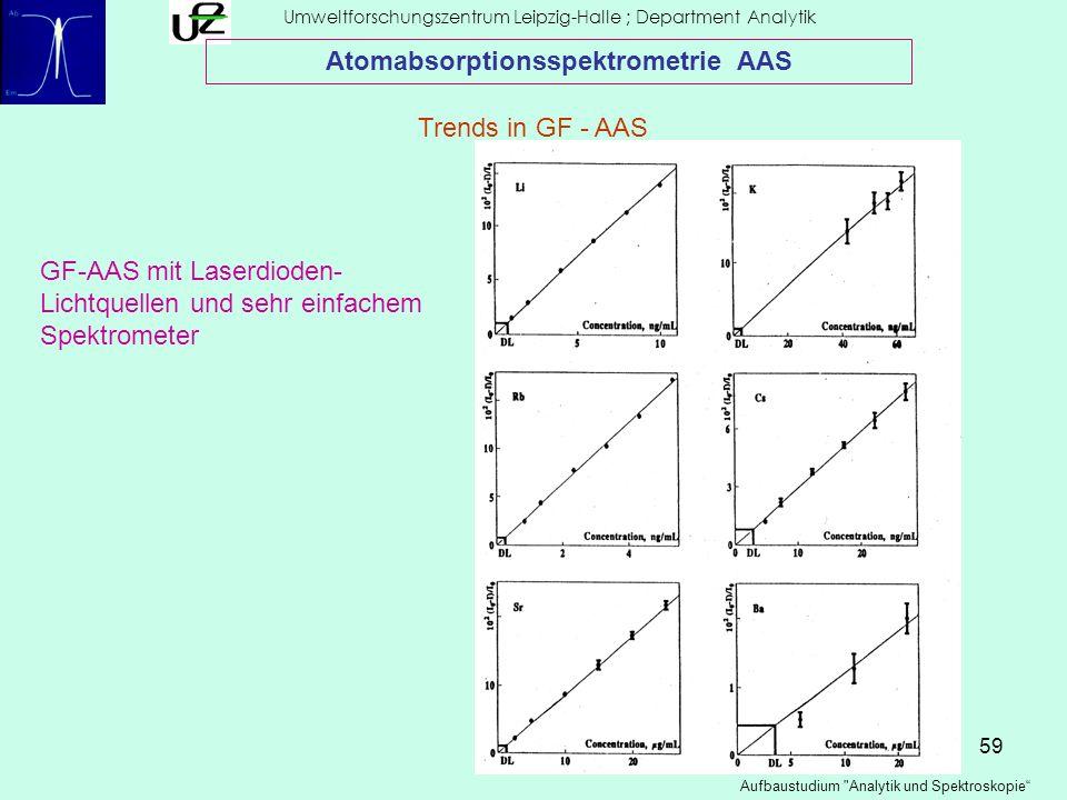 59 Umweltforschungszentrum Leipzig-Halle ; Department Analytik Aufbaustudium