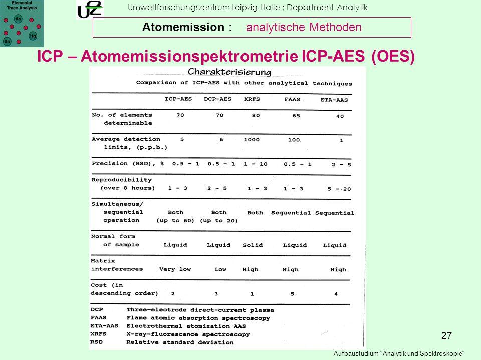 27 Umweltforschungszentrum Leipzig-Halle ; Department Analytik Aufbaustudium