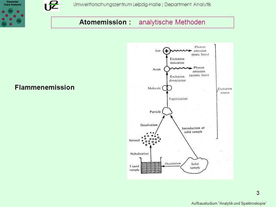 14 Umweltforschungszentrum Leipzig-Halle ; Department Analytik Aufbaustudium Analytik und Spektroskopie Atomemission : analytische Methoden ICP – Atomemissionspektrometrie ICP-AES (OES)