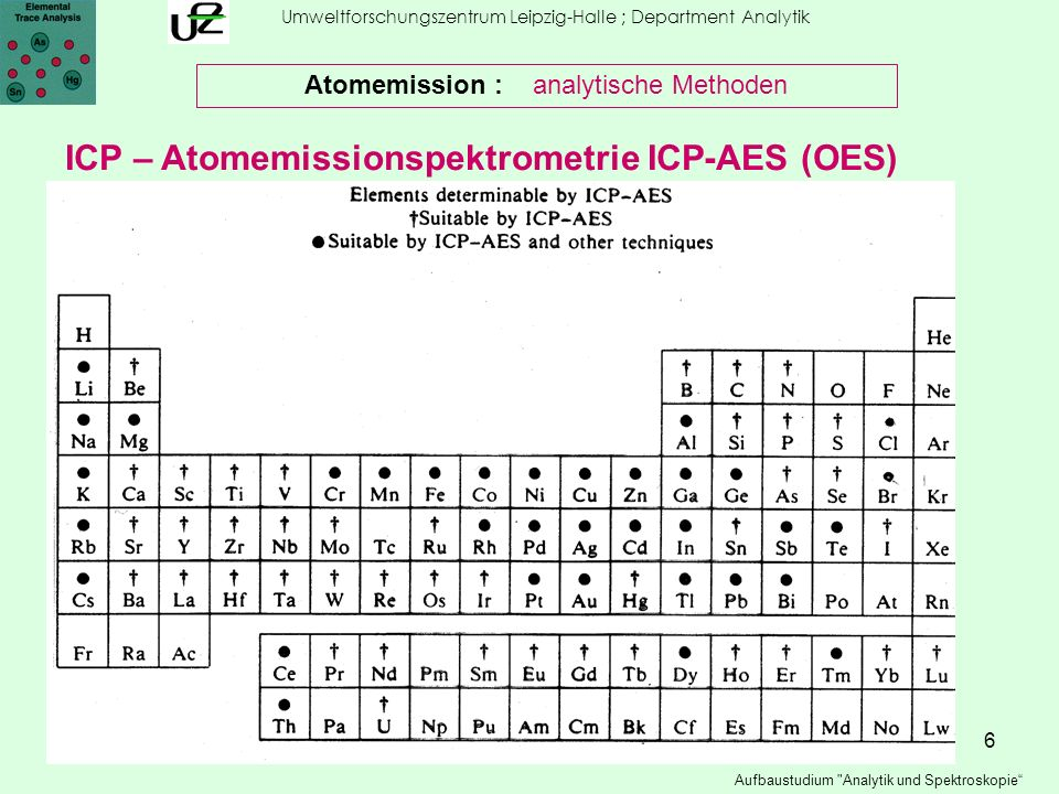 7 Umweltforschungszentrum Leipzig-Halle ; Department Analytik Aufbaustudium Analytik und Spektroskopie Atomemission : analytische Methoden ICP – Atomemissionspektrometrie ICP-AES (OES)
