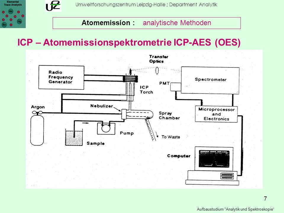 18 Umweltforschungszentrum Leipzig-Halle ; Department Analytik Aufbaustudium Analytik und Spektroskopie Atomemission : analytische Methoden ICP – Atomemissionspektrometrie ICP-AES (OES) Interferenz durch spektrale Überlagerung: zwei Analyte Komplexe Matrix