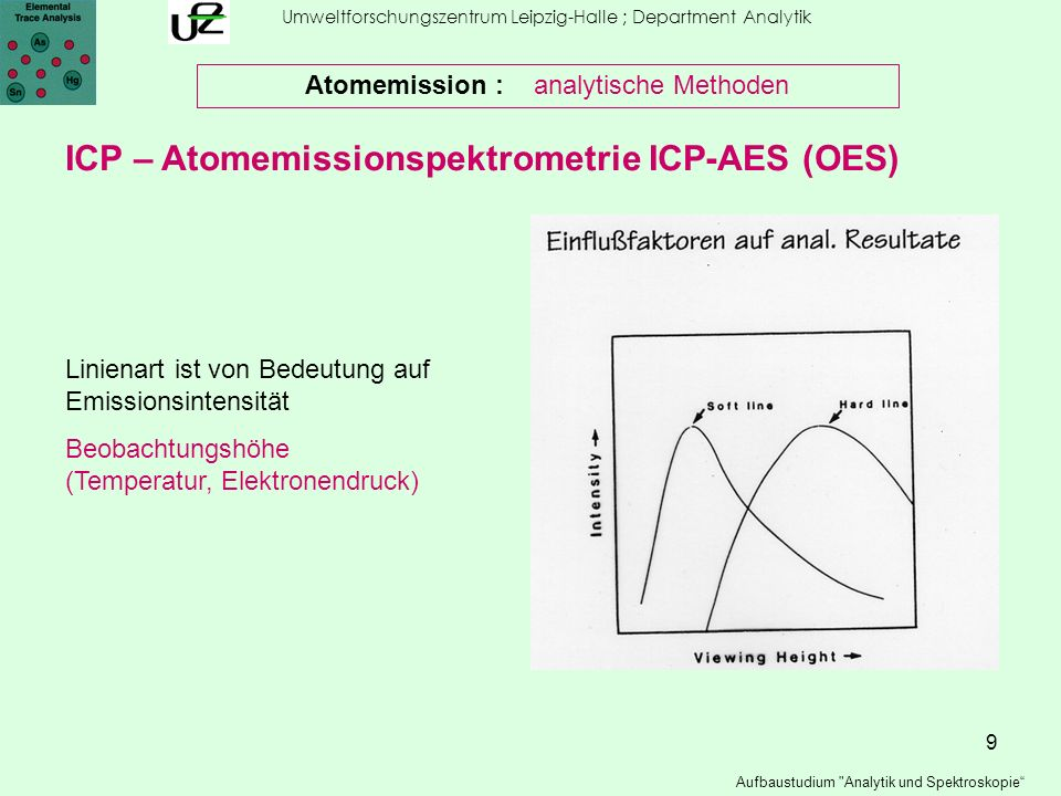 10 Umweltforschungszentrum Leipzig-Halle ; Department Analytik Aufbaustudium Analytik und Spektroskopie Atomemission : analytische Methoden ICP – Atomemissionspektrometrie ICP-AES (OES) Linienart ist von Bedeutung auf Emissionsintensität Gasfluss des Injektorgases (Temperatur, Elektronendruck)