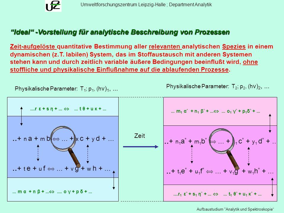 17 Ideal -Vorstellung für analytische Beschreibung von Prozessen Physikalische Parameter: T 1 ; p 1, (h ν) 1,... Physikalische Parameter: T 2 ; p 2, (
