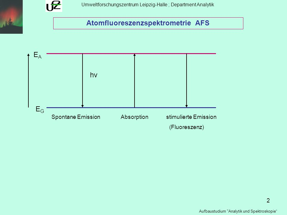 3 Umweltforschungszentrum Leipzig-Halle ; Department Analytik Aufbaustudium Analytik und Spektroskopie Atomfluoreszenzspektrometrie AFS EGEG E A2 Resonanz- Direktlinien- stufenweise thermisch unterstützte Fluoreszenz FluoreszenzFluoreszenzFluoreszenz E A1 Arten der AFS