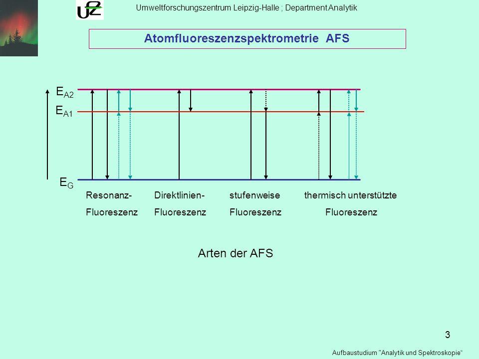 14 Umweltforschungszentrum Leipzig-Halle ; Department Analytik Aufbaustudium Analytik und Spektroskopie Atomspektrometrische Methoden : Vergleich