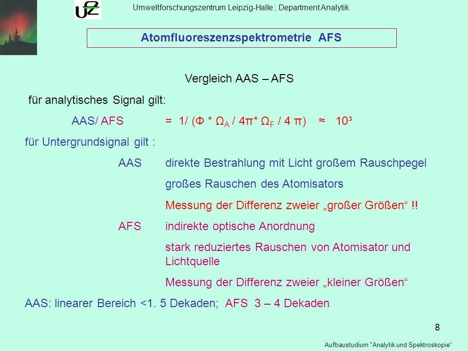9 Umweltforschungszentrum Leipzig-Halle ; Department Analytik Aufbaustudium Analytik und Spektroskopie Atomfluoreszenzspektrometrie AFS Vergleich AAS – AFS für analytisches Signal gilt: AAS/ AFS= 1/ (Ф * Ω A / 4π* Ω F / 4 π) 10³ für Untergrundsignal gilt : AAS direkte Bestrahlung mit Licht großem Rauschpegel großes Rauschen des Atomisators Messung der Differenz zweier großer Größen !.