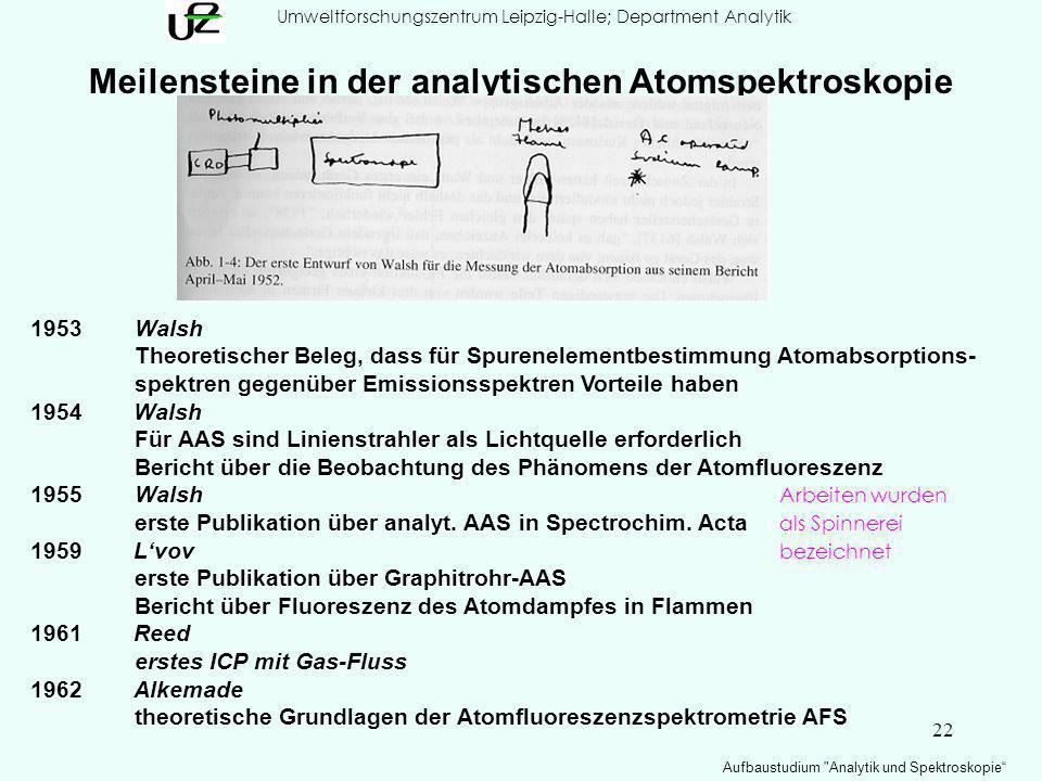 22 Umweltforschungszentrum Leipzig-Halle; Department Analytik Aufbaustudium Analytik und Spektroskopie Meilensteine in der analytischen Atomspektroskopie 1953Walsh Theoretischer Beleg, dass für Spurenelementbestimmung Atomabsorptions- spektren gegenüber Emissionsspektren Vorteile haben 1954 Walsh Für AAS sind Linienstrahler als Lichtquelle erforderlich Bericht über die Beobachtung des Phänomens der Atomfluoreszenz 1955 Walsh Arbeiten wurden erste Publikation über analyt.