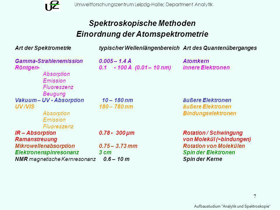 7 Umweltforschungszentrum Leipzig-Halle; Department Analytik Aufbaustudium Analytik und Spektroskopie Spektroskopische Methoden Einordnung der Atomspektrometrie Art der Spektrometrietypischer WellenlängenbereichArt des Quantenüberganges Gamma-Strahlenemission0.005 – 1.4 ÅAtomkern Röntgen- 0.1 - 100 Å (0.01 – 10 nm)innere Elektronen Absorption Emission Fluoreszenz Beugung Vakuum – UV - Absorption 10 – 180 nmäußere Elektronen UV /VIS180 – 780 nmäußere Elektronen AbsorptionBindungselektronen Emission Fluoreszenz IR – Absorption0.78 - 300 µmRotation / Schwingung Ramanstreuung von Molekül (~bindungen) Mikrowellenabsorption0.75 – 3.73 mmRotation von Molekülen Elektronenspinresonanz3 cmSpin der Elektronen NMR magnetische Kernresonanz 0.6 – 10 mSpin der Kerne