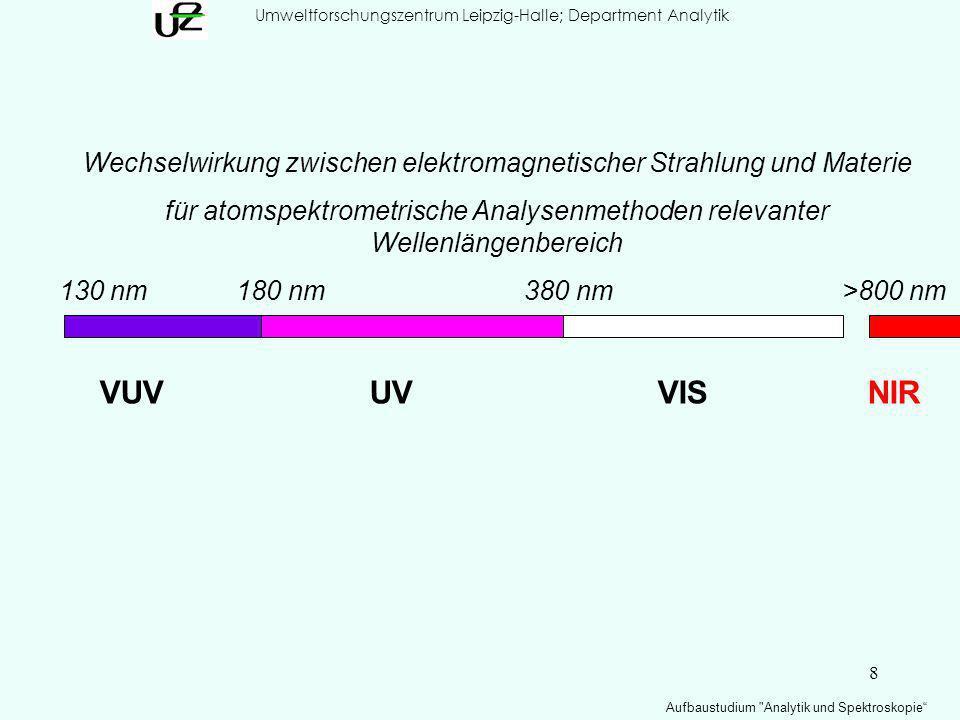 8 Umweltforschungszentrum Leipzig-Halle; Department Analytik Aufbaustudium Analytik und Spektroskopie Wechselwirkung zwischen elektromagnetischer Strahlung und Materie für atomspektrometrische Analysenmethoden relevanter Wellenlängenbereich 130 nm180 nm380 nm >800 nm VUVUVVIS NIR