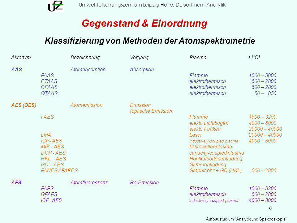 9 Umweltforschungszentrum Leipzig-Halle; Department Analytik Aufbaustudium Analytik und Spektroskopie Klassifizierung von Methoden der Atomspektrometrie AkronymBezeichnungVorgangPlasmat [°C] AASAtomabsorptionAbsorption FAASFlamme1500 – 3000 ETAASelektrothermisch 500 – 2800 GFAASelektrothermisch 500 – 2800 QTAASelektrothermisch 50 – 850 AES (OES)AtomemissionEmission (optische Emission) FAESFlamme1500 – 3200 elektr.