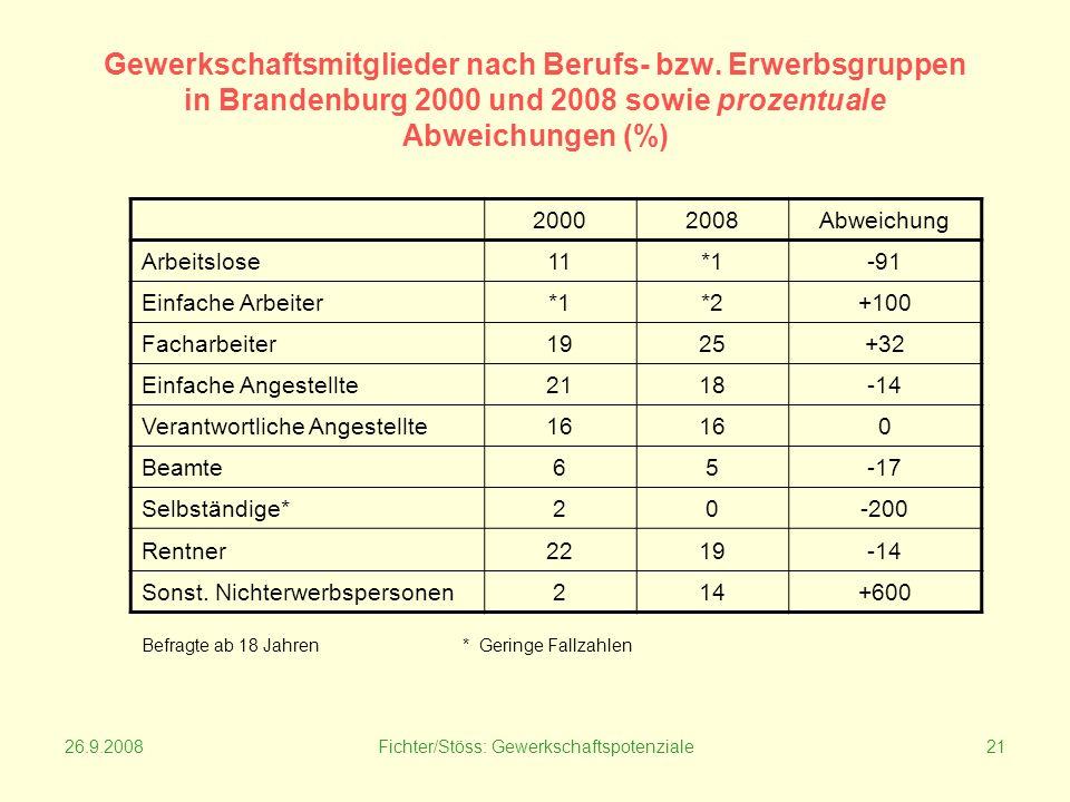 26.9.2008Fichter/Stöss: Gewerkschaftspotenziale21 Gewerkschaftsmitglieder nach Berufs- bzw.