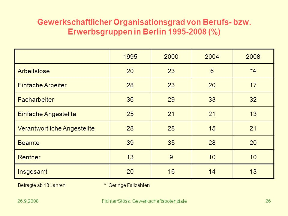 26.9.2008Fichter/Stöss: Gewerkschaftspotenziale26 Gewerkschaftlicher Organisationsgrad von Berufs- bzw.