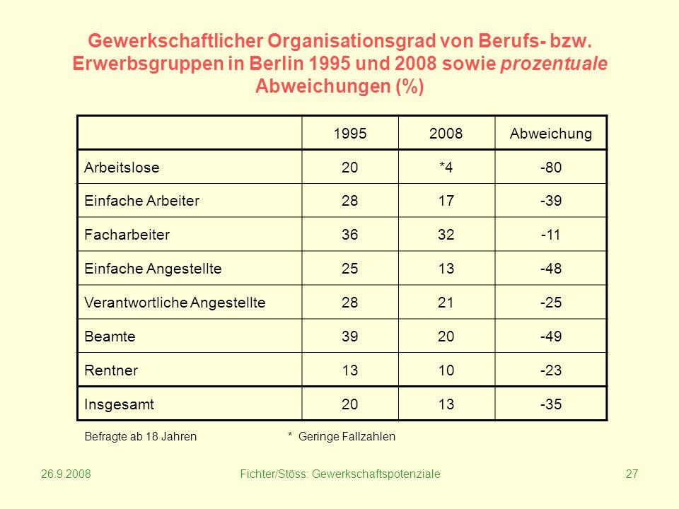 26.9.2008Fichter/Stöss: Gewerkschaftspotenziale27 Gewerkschaftlicher Organisationsgrad von Berufs- bzw.