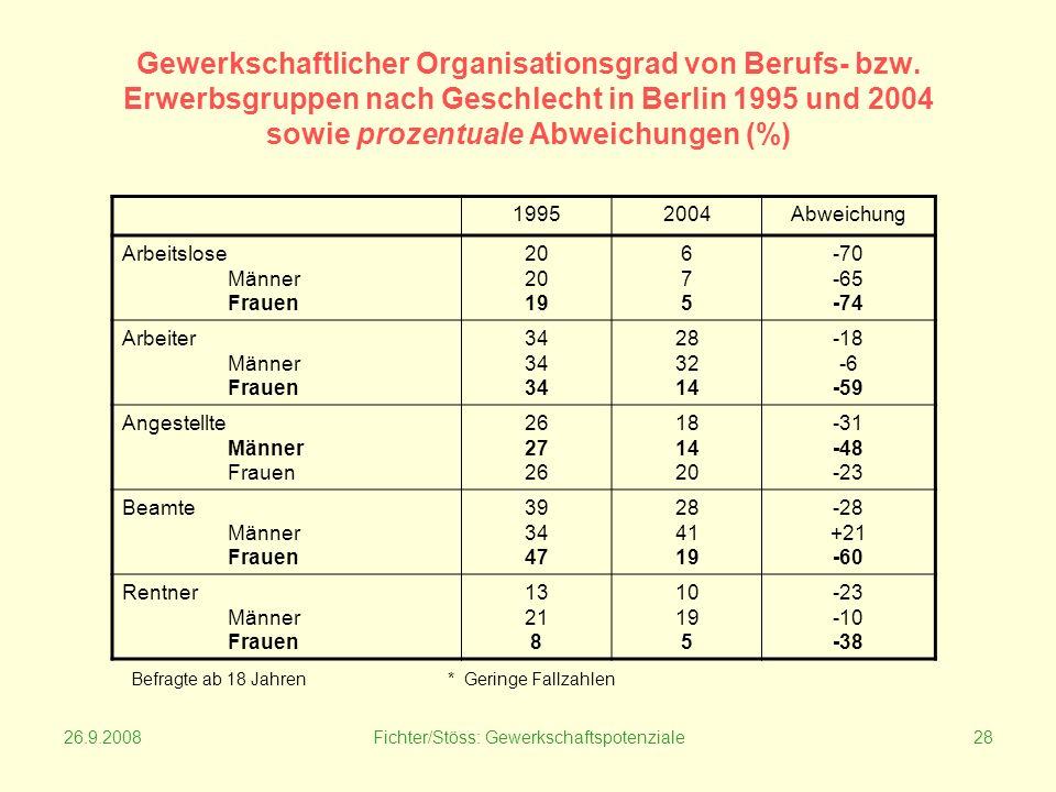 26.9.2008Fichter/Stöss: Gewerkschaftspotenziale28 Gewerkschaftlicher Organisationsgrad von Berufs- bzw.