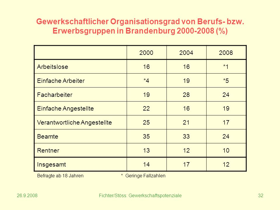 26.9.2008Fichter/Stöss: Gewerkschaftspotenziale32 Gewerkschaftlicher Organisationsgrad von Berufs- bzw.