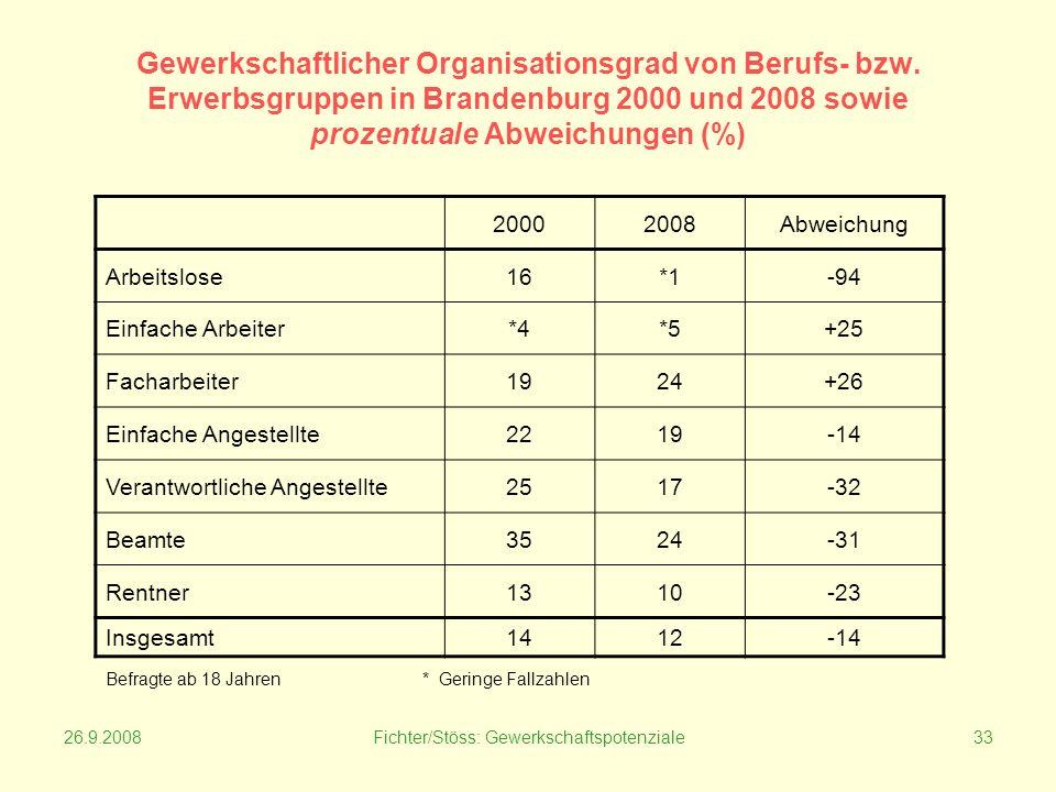 26.9.2008Fichter/Stöss: Gewerkschaftspotenziale33 Gewerkschaftlicher Organisationsgrad von Berufs- bzw.