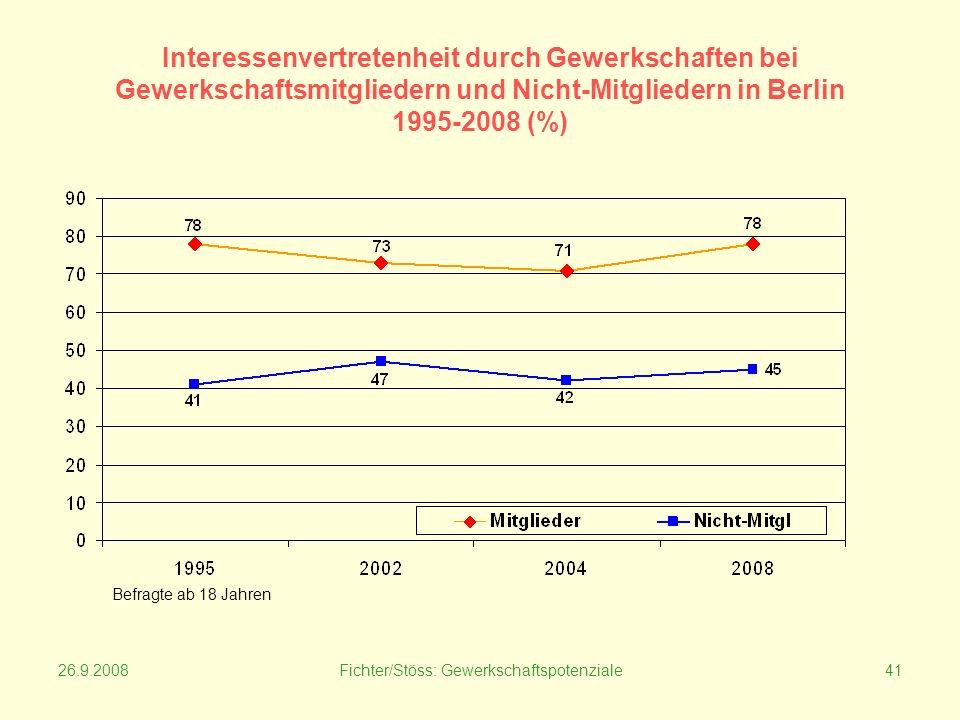 26.9.2008Fichter/Stöss: Gewerkschaftspotenziale41 Interessenvertretenheit durch Gewerkschaften bei Gewerkschaftsmitgliedern und Nicht-Mitgliedern in Berlin 1995-2008 (%) Befragte ab 18 Jahren