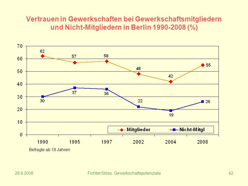 26.9.2008Fichter/Stöss: Gewerkschaftspotenziale42 Vertrauen in Gewerkschaften bei Gewerkschaftsmitgliedern und Nicht-Mitgliedern in Berlin 1990-2008 (%) Befragte ab 18 Jahren