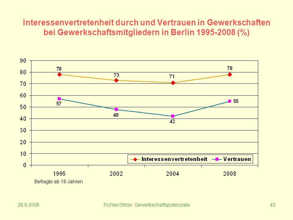 26.9.2008Fichter/Stöss: Gewerkschaftspotenziale43 Interessenvertretenheit durch und Vertrauen in Gewerkschaften bei Gewerkschaftsmitgliedern in Berlin 1995-2008 (%) Befragte ab 18 Jahren