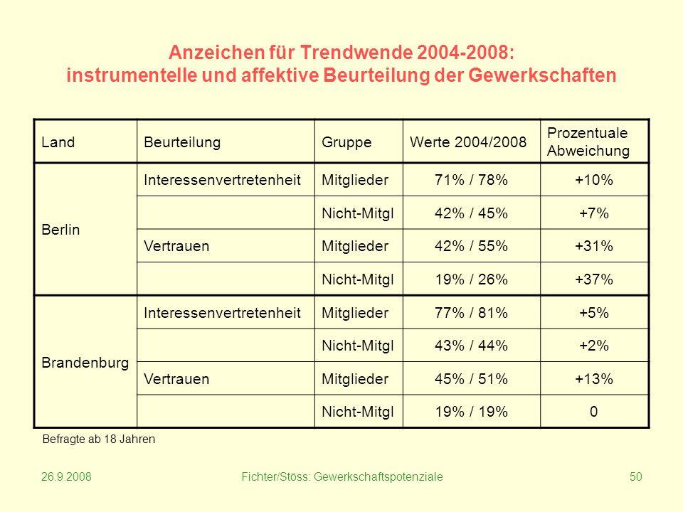 26.9.2008Fichter/Stöss: Gewerkschaftspotenziale50 Anzeichen für Trendwende 2004-2008: instrumentelle und affektive Beurteilung der Gewerkschaften LandBeurteilungGruppeWerte 2004/2008 Prozentuale Abweichung Berlin InteressenvertretenheitMitglieder71% / 78%+10% Nicht-Mitgl42% / 45%+7% VertrauenMitglieder42% / 55%+31% Nicht-Mitgl19% / 26%+37% Brandenburg InteressenvertretenheitMitglieder77% / 81%+5% Nicht-Mitgl43% / 44%+2% VertrauenMitglieder45% / 51%+13% Nicht-Mitgl19% / 19%0 Befragte ab 18 Jahren