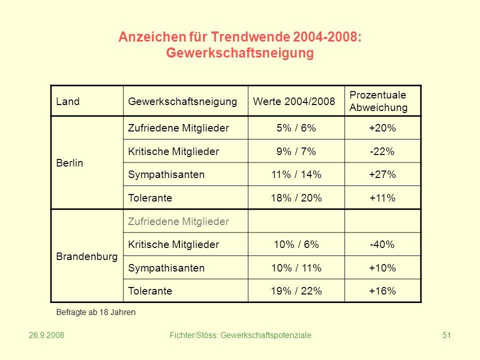 26.9.2008Fichter/Stöss: Gewerkschaftspotenziale51 Anzeichen für Trendwende 2004-2008: Gewerkschaftsneigung LandGewerkschaftsneigungWerte 2004/2008 Prozentuale Abweichung Berlin Zufriedene Mitglieder5% / 6%+20% Kritische Mitglieder9% / 7%-22% Sympathisanten11% / 14%+27% Tolerante18% / 20%+11% Brandenburg Zufriedene Mitglieder Kritische Mitglieder10% / 6%-40% Sympathisanten10% / 11%+10% Tolerante19% / 22%+16% Befragte ab 18 Jahren