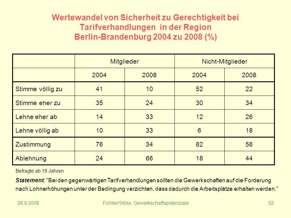 26.9.2008Fichter/Stöss: Gewerkschaftspotenziale52 Wertewandel von Sicherheit zu Gerechtigkeit bei Tarifverhandlungen in der Region Berlin-Brandenburg 2004 zu 2008 (%) MitgliederNicht-Mitglieder 2004200820042008 Stimme völlig zu41105222 Stimme eher zu35243034 Lehne eher ab14331226 Lehne völlig ab1033618 Zustimmung76348256 Ablehnung24661844 Statement: Bei den gegenwärtigen Tarifverhandlungen sollten die Gewerkschaften auf die Forderung nach Lohnerhöhungen unter der Bedingung verzichten, dass dadurch die Arbeitsplätze erhalten werden. Befragte ab 18 Jahren