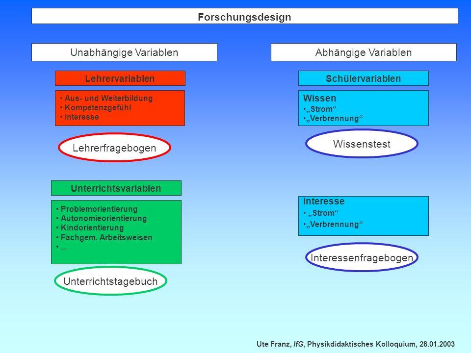 Ute Franz, IfG, Physikdidaktisches Kolloquium, 28.01.2003 Unabhängige Variablen Lehrervariablen Aus- und Weiterbildung Kompetenzgefühl Interesse Lehre