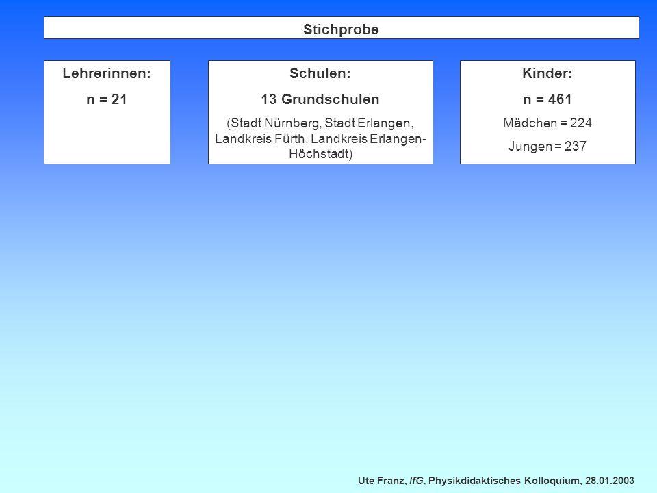 Ute Franz, IfG, Physikdidaktisches Kolloquium, 28.01.2003 Stichprobe Lehrerinnen: n = 21 Schulen: 13 Grundschulen (Stadt Nürnberg, Stadt Erlangen, Lan