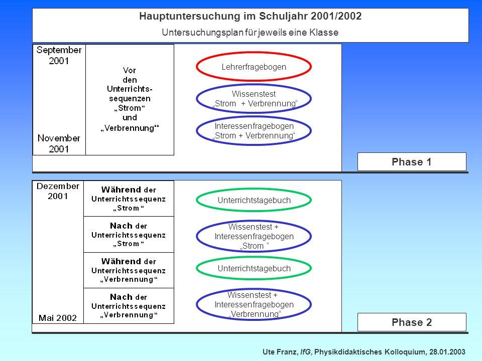 Ute Franz, IfG, Physikdidaktisches Kolloquium, 28.01.2003 Hauptuntersuchung im Schuljahr 2001/2002 Untersuchungsplan für jeweils eine Klasse Lehrerfra