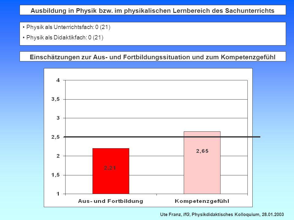 Ute Franz, IfG, Physikdidaktisches Kolloquium, 28.01.2003 Ausbildung in Physik bzw. im physikalischen Lernbereich des Sachunterrichts Physik als Unter