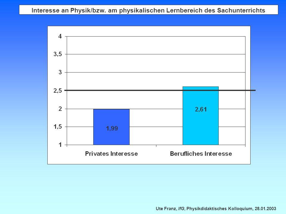 Ute Franz, IfG, Physikdidaktisches Kolloquium, 28.01.2003 Interesse an Physik/bzw. am physikalischen Lernbereich des Sachunterrichts