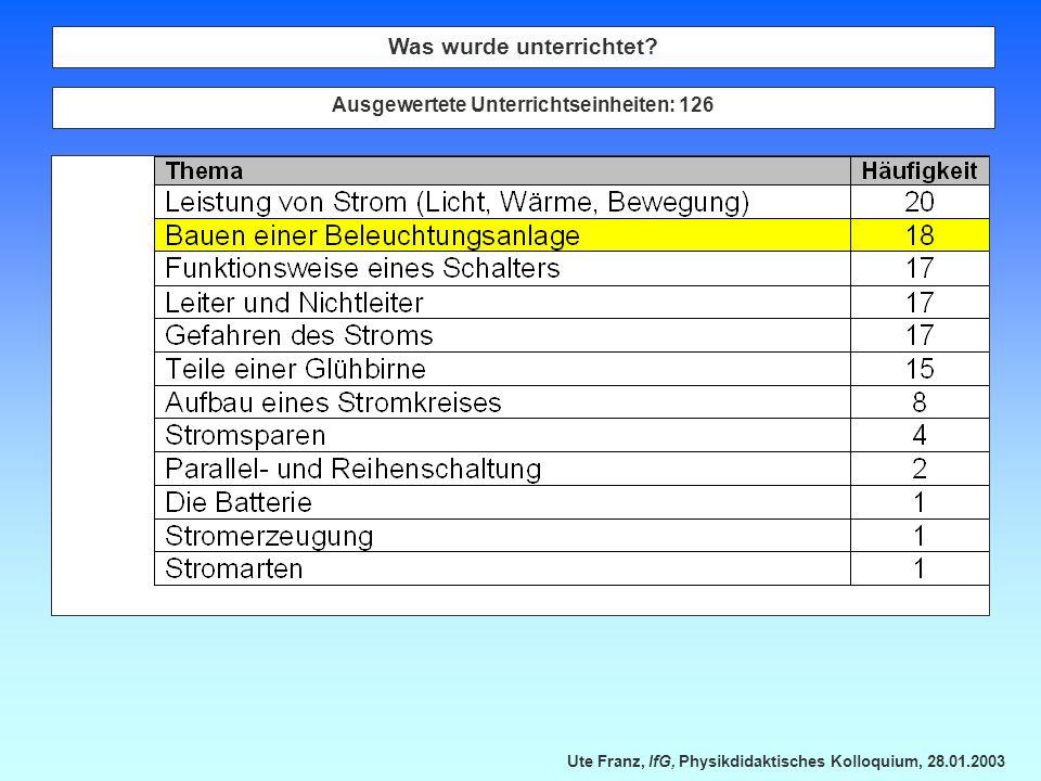 Ute Franz, IfG, Physikdidaktisches Kolloquium, 28.01.2003 Was wurde unterrichtet? Ausgewertete Unterrichtseinheiten: 126