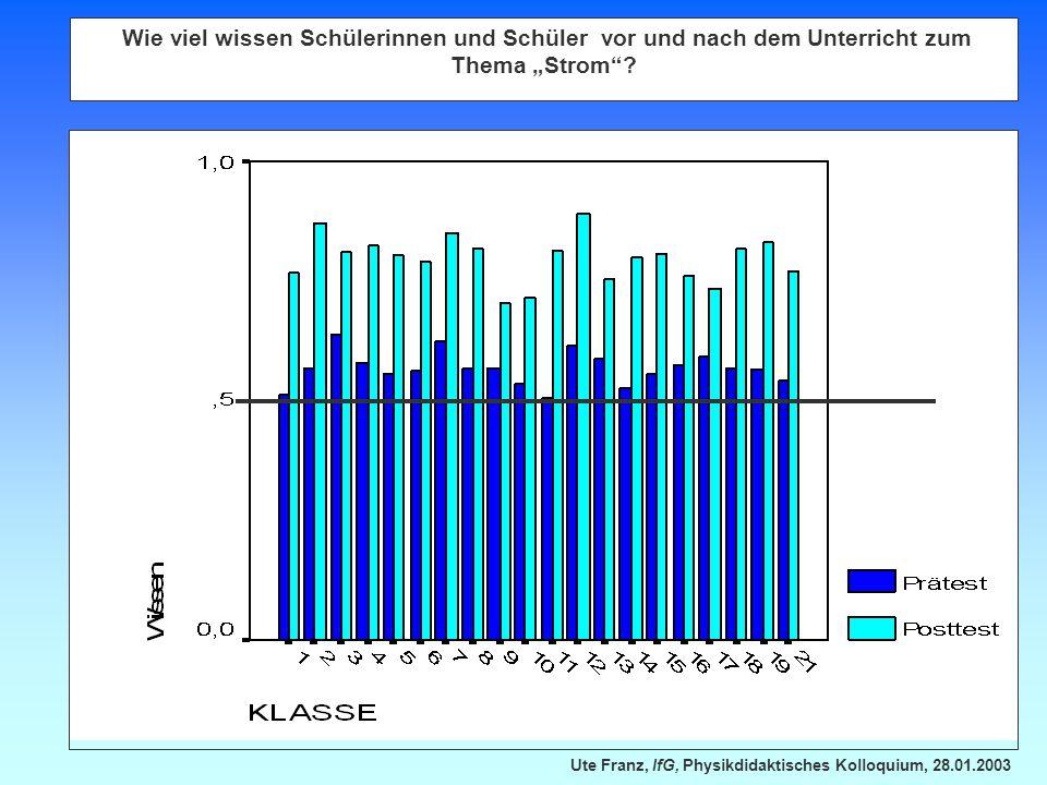 Ute Franz, IfG, Physikdidaktisches Kolloquium, 28.01.2003 Wie viel wissen Schülerinnen und Schüler vor und nach dem Unterricht zum Thema Strom?