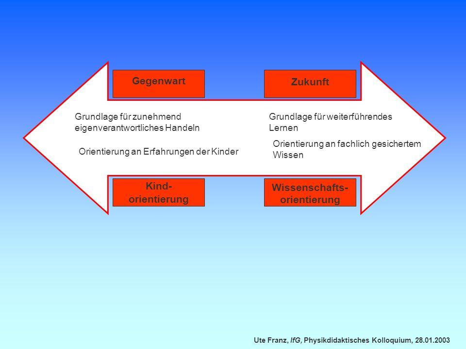 Ute Franz, IfG, Physikdidaktisches Kolloquium, 28.01.2003 Grundlage für zunehmend eigenverantwortliches Handeln Orientierung an Erfahrungen der Kinder