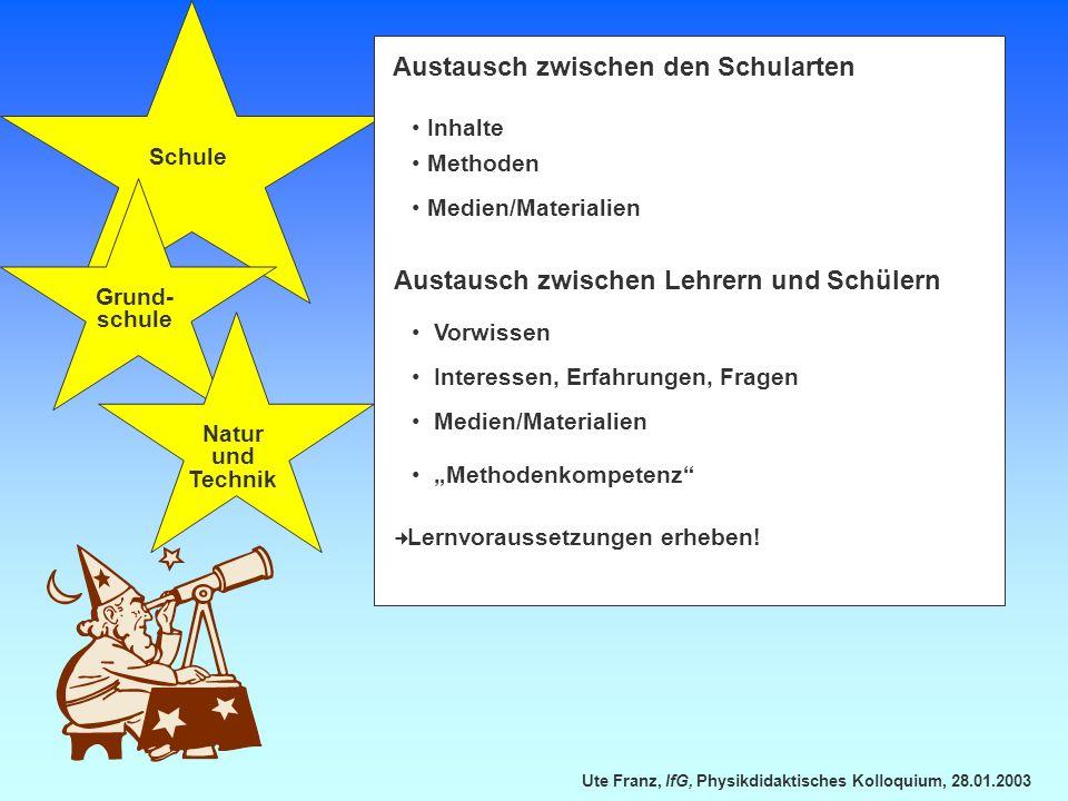 Ute Franz, IfG, Physikdidaktisches Kolloquium, 28.01.2003 Schule Grund- schule Austausch zwischen den Schularten Inhalte Methoden Medien/Materialien A