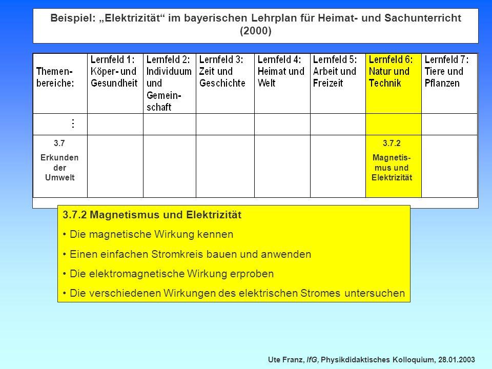 Ute Franz, IfG, Physikdidaktisches Kolloquium, 28.01.2003 Beispiel: Elektrizität im bayerischen Lehrplan für Heimat- und Sachunterricht (2000) 3.7.2 M